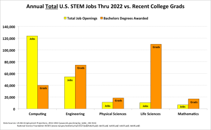 06.US-BLS-Total-Jobs-2022-Vs-NSF-Grads-2010