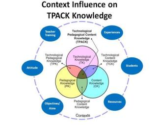 Context_Influences_on_TPACK